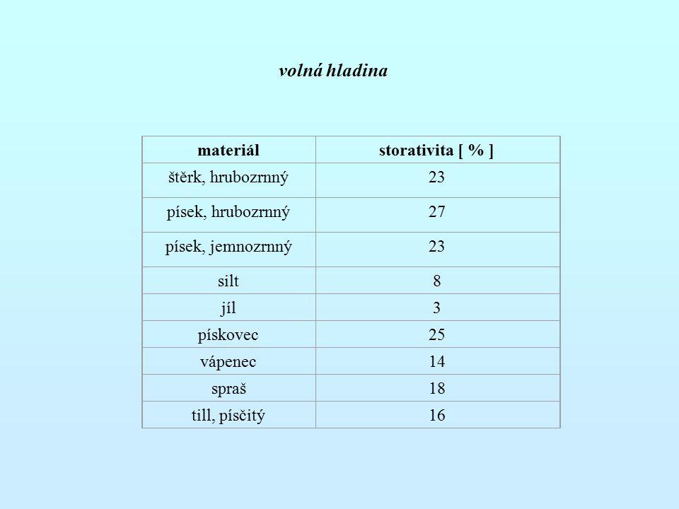 volná hladina materiál storativita [ % ] štěrk, hrubozrnný 23